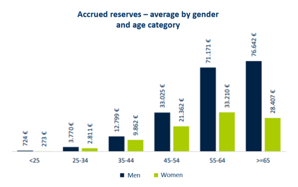 "Graph ""Accrued reserves -  average by gender and age category"""